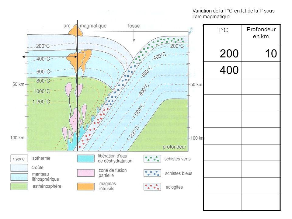 T°C Profondeur en km 20010 400 Variation de la T°C en fct de la P sous larc magmatique