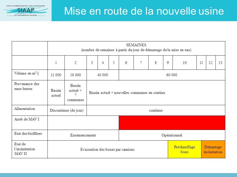Mise en route de la nouvelle usine SEMAINES (nombre de semaines à partir du jour de démarrage de la mise en eau) 12345678910111213 Volume en m 3 /j 11