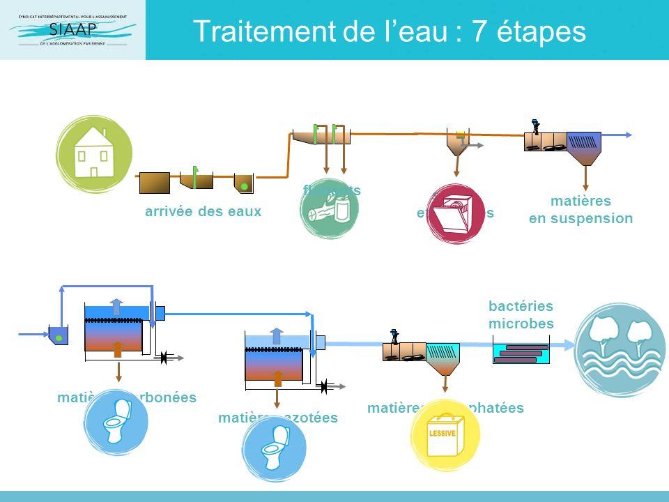 Traitement de leau : 7 étapes flottants arrivée des eaux matières carbonées matières en suspension bactéries microbes matières azotées matières phosph