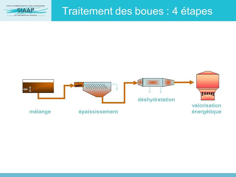 Traitement des boues : 4 étapes épaississement déshydratation mélange valorisation énergétique