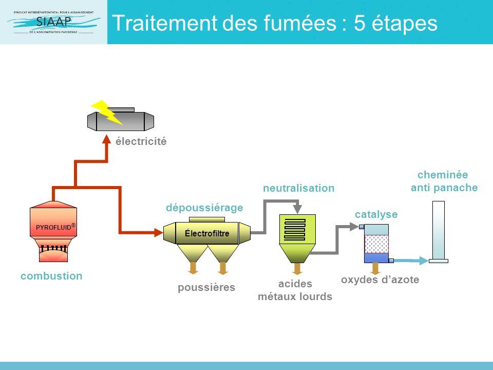Traitement des fumées : 5 étapes cheminée anti panache Électrofiltre PYROFLUID ® poussières acides métaux lourds oxydes dazote combustion électricité