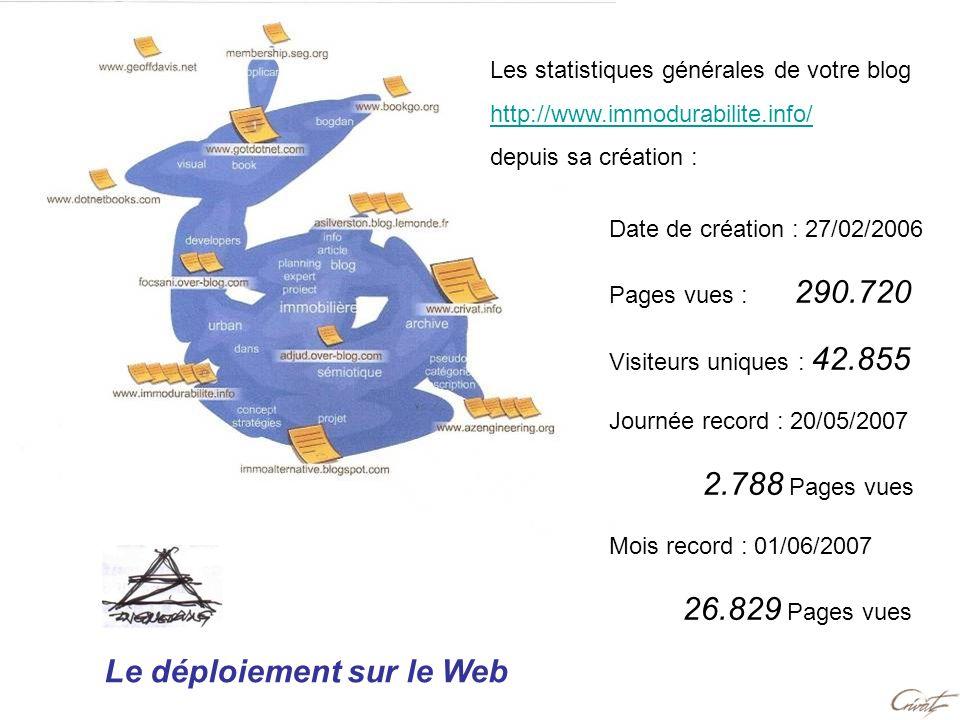 Le déploiement sur le Web Les statistiques générales de votre blog http://www.immodurabilite.info/ depuis sa création : Date de création : 27/02/2006