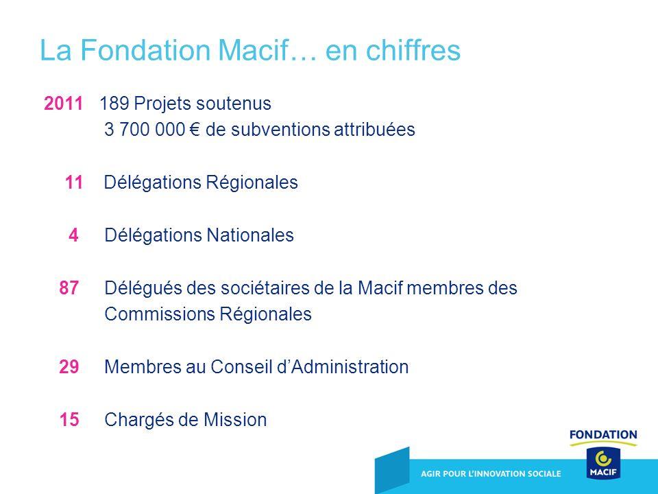 2011 189 Projets soutenus 3 700 000 de subventions attribuées 11 Délégations Régionales 4 Délégations Nationales 87 Délégués des sociétaires de la Mac