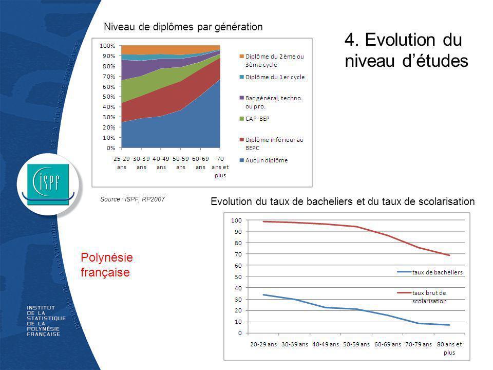 Niveau de diplômes par génération Source : ISPF, RP2007 Polynésie française Evolution du taux de bacheliers et du taux de scolarisation 4. Evolution d