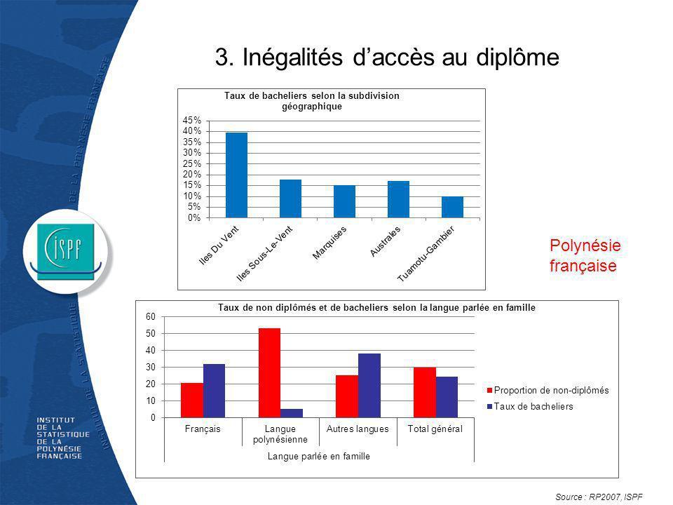 3. Inégalités daccès au diplôme Polynésie française Source : RP2007, ISPF