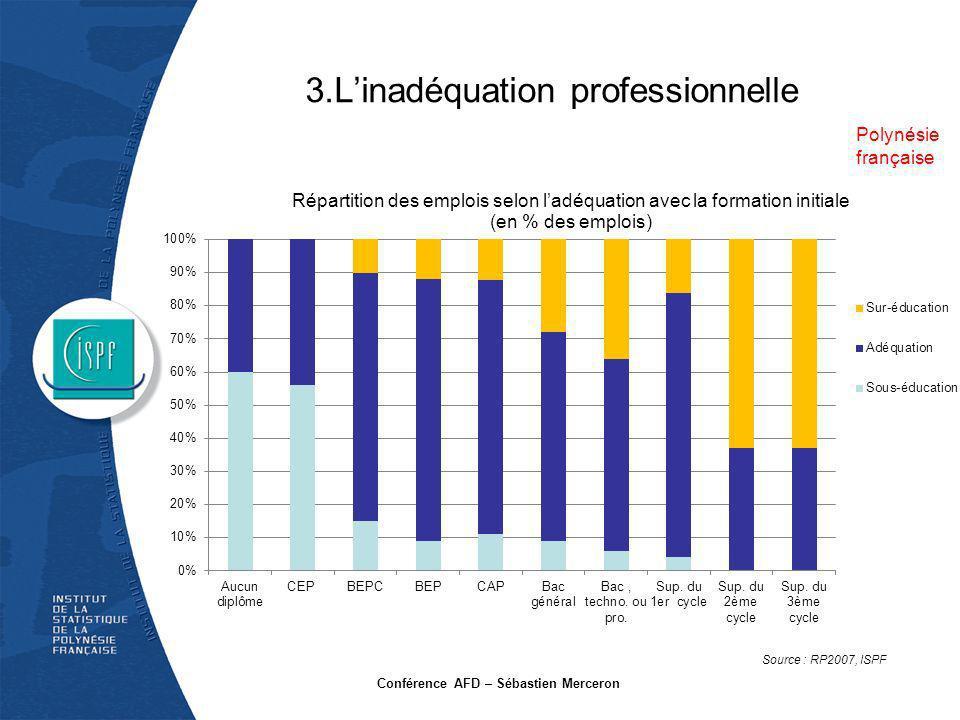 3.Linadéquation professionnelle Conférence AFD – Sébastien Merceron Polynésie française Source : RP2007, ISPF