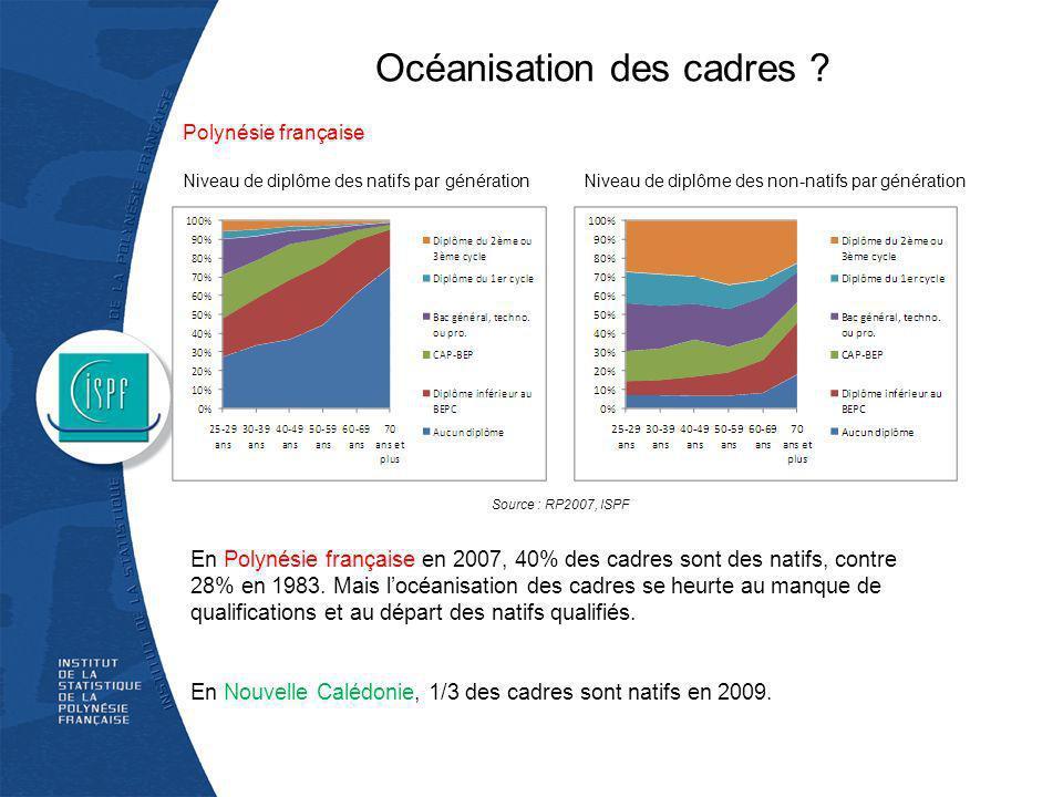 Océanisation des cadres ? Niveau de diplôme des natifs par générationNiveau de diplôme des non-natifs par génération En Polynésie française en 2007, 4