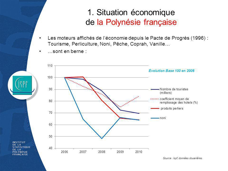 1. Situation économique de la Polynésie française Les moteurs affichés de léconomie depuis le Pacte de Progrès (1996) : Tourisme, Perliculture, Noni,