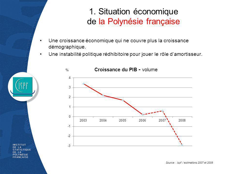 1. Situation économique de la Polynésie française Une croissance économique qui ne couvre plus la croissance démographique. Une instabilité politique