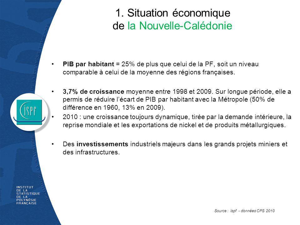 1. Situation économique de la Nouvelle-Calédonie PIB par habitant = 25% de plus que celui de la PF, soit un niveau comparable à celui de la moyenne de