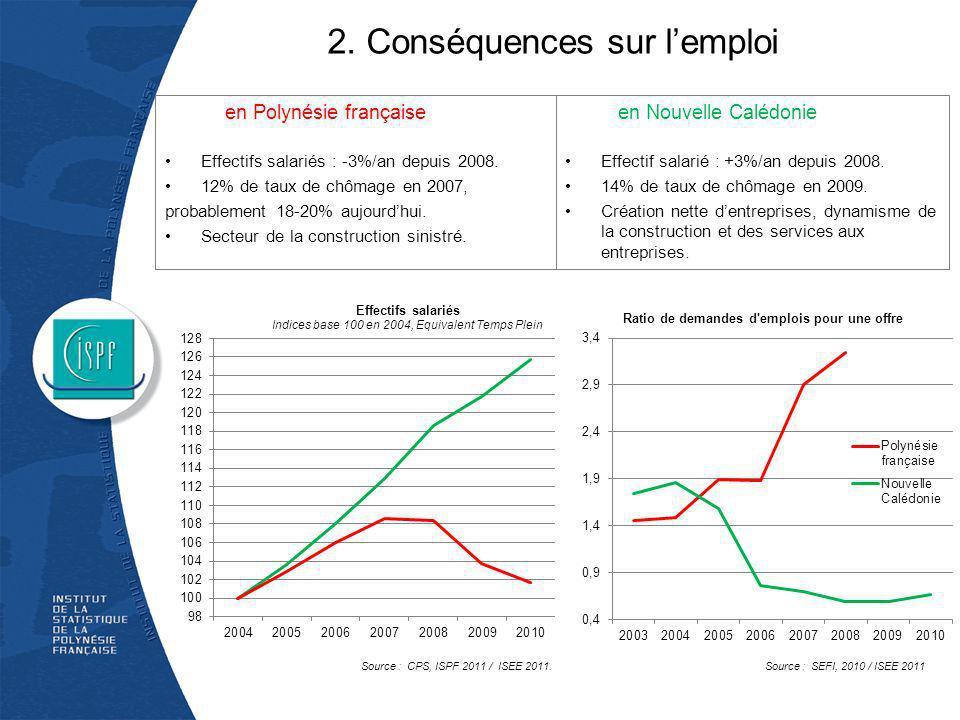 2. Conséquences sur lemploi Effectifs salariés : -3%/an depuis 2008. 12% de taux de chômage en 2007, probablement 18-20% aujourdhui. Secteur de la con