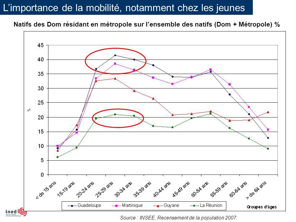 Limportance de la mobilité, notamment chez les jeunes Natifs des Dom résidant en métropole sur lensemble des natifs (Dom + Métropole) % Source : INSEE