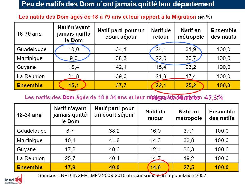Peu de natifs des Dom nont jamais quitté leur département Les natifs des Dom âgés de 18 à 79 ans et leur rapport à la Migration (en %) 18-79 ans Natif