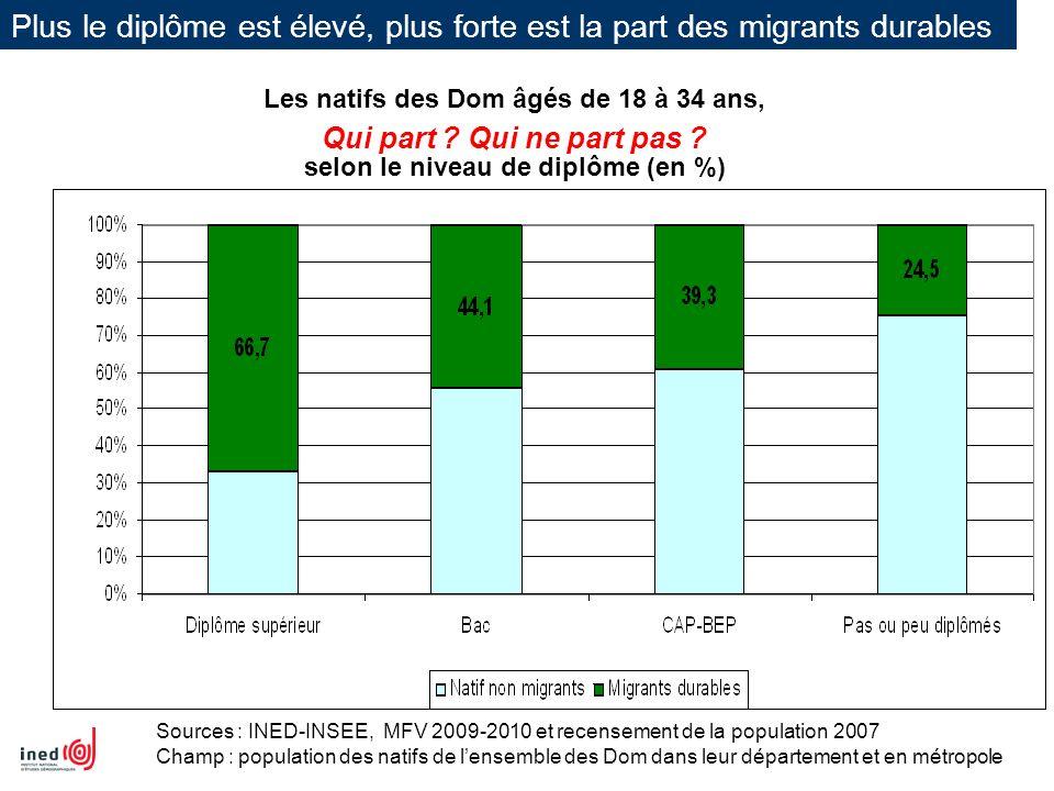Plus le diplôme est élevé, plus forte est la part des migrants durables Les natifs des Dom âgés de 18 à 34 ans, selon le niveau de diplôme (en %) Sour