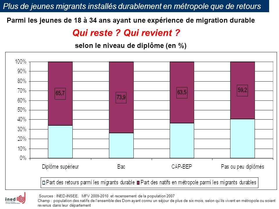 Plus de jeunes migrants installés durablement en métropole que de retours Parmi les jeunes de 18 à 34 ans ayant une expérience de migration durable se