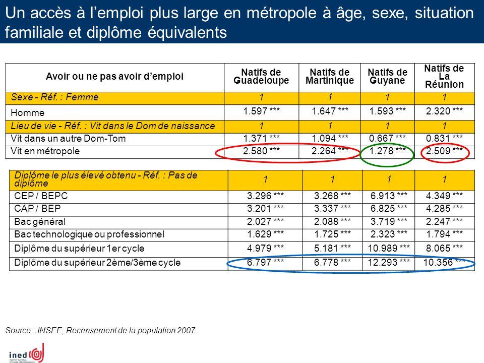 Un accès à lemploi plus large en métropole à âge, sexe, situation familiale et diplôme équivalents Avoir ou ne pas avoir demploi Natifs de Guadeloupe
