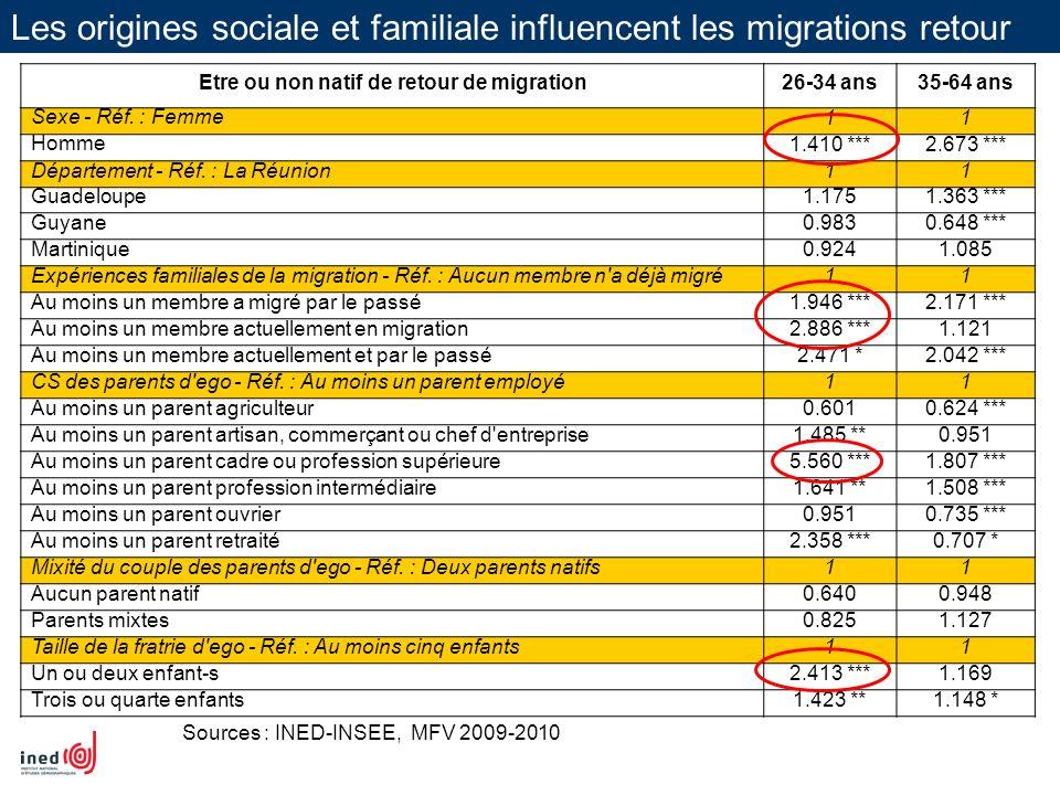Les origines sociale et familiale influencent les migrations retour Sources : INED-INSEE, MFV 2009-2010 Etre ou non natif de retour de migration26-34