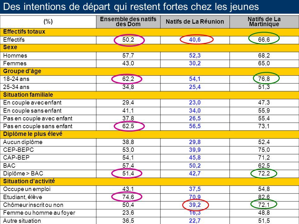 Des intentions de départ qui restent fortes chez les jeunes (%) Ensemble des natifs des Dom Natifs de La Réunion Natifs de La Martinique Effectifs tot