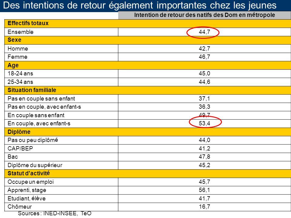 Des intentions de retour également importantes chez les jeunes Intention de retour des natifs des Dom en métropole Effectifs totaux Ensemble44,7 Sexe