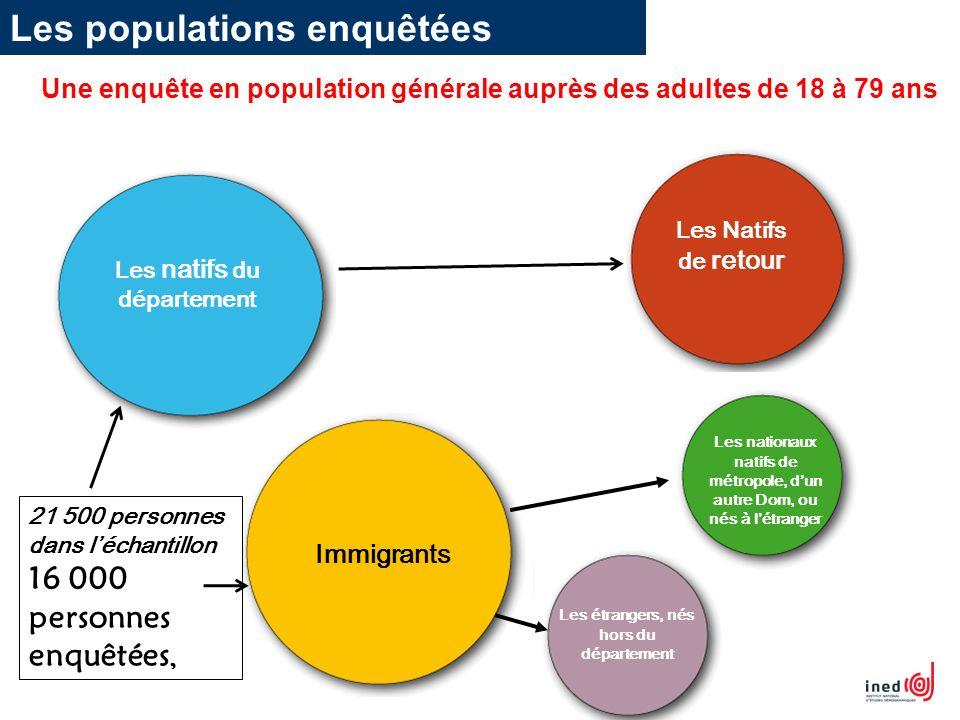 Les Natifs de retour Les natifs du département Immigrants Les étrangers, nés hors du département Les nationaux natifs de métropole, dun autre Dom, ou