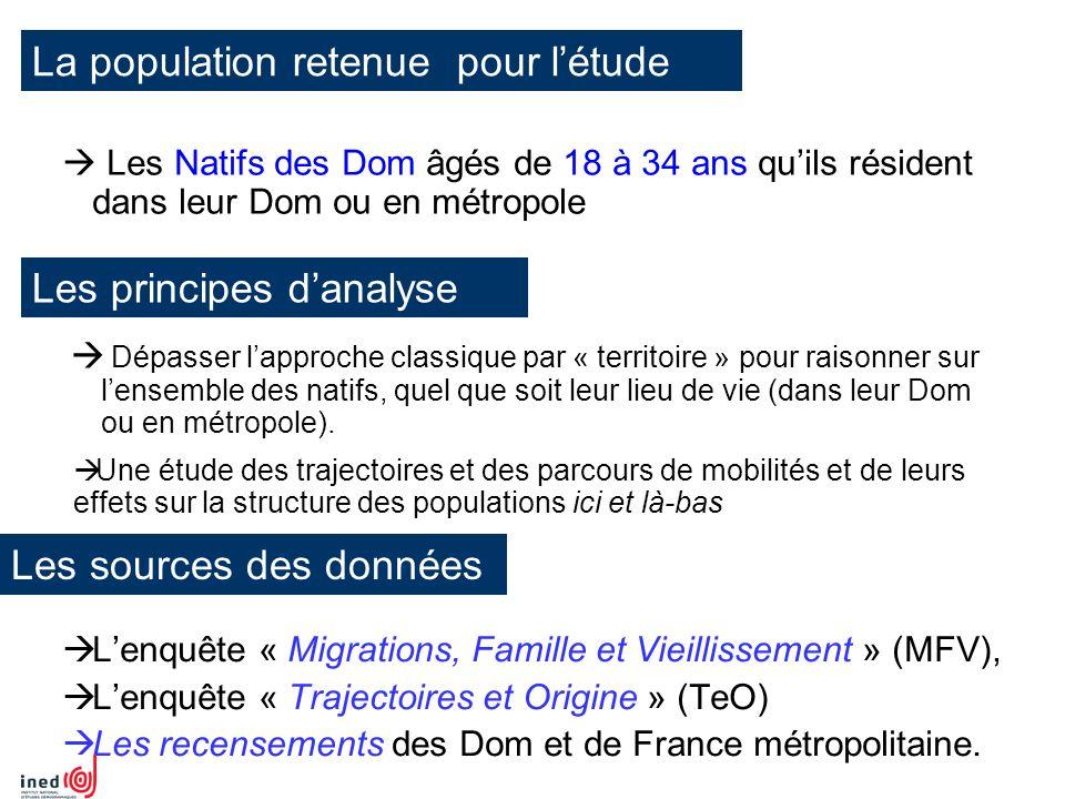 Les migrations dans les Dom Source : INSEE, Recensements de la population 1999 et 2006 Des départs et des retours, des entrées et des sorties qui, en volume, se compensent