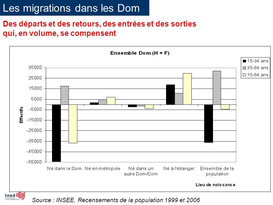 Une pyramide marquée par le départ des jeunes adultes Source : INSEE, Recensements de la population 2007 Pyramide des âges de la population des Dom en 2007, selon le lieu de naissance