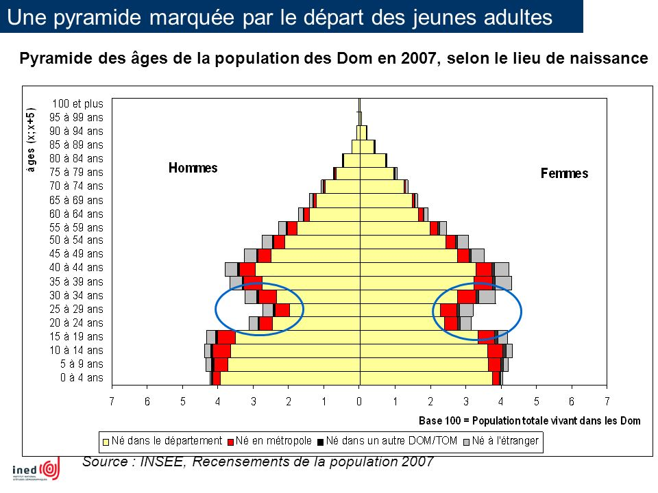 Une pyramide marquée par le départ des jeunes adultes Source : INSEE, Recensements de la population 2007 Pyramide des âges de la population des Dom en