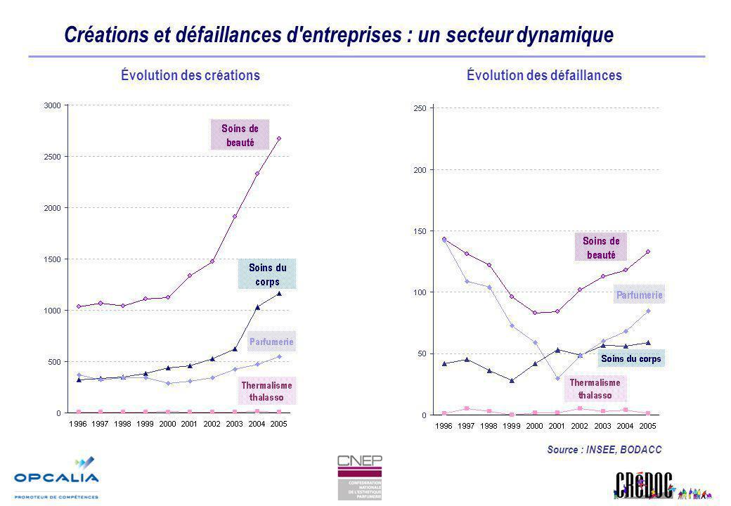 Créations et défaillances d'entreprises : un secteur dynamique Évolution des créationsÉvolution des défaillances Source : INSEE, BODACC