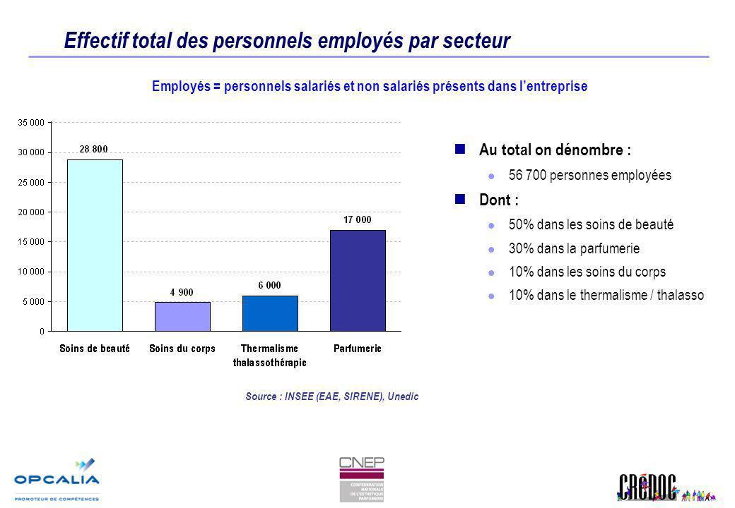 Effectif total des personnels employés par secteur Au total on dénombre : 56 700 personnes employées Dont : 50% dans les soins de beauté 30% dans la p