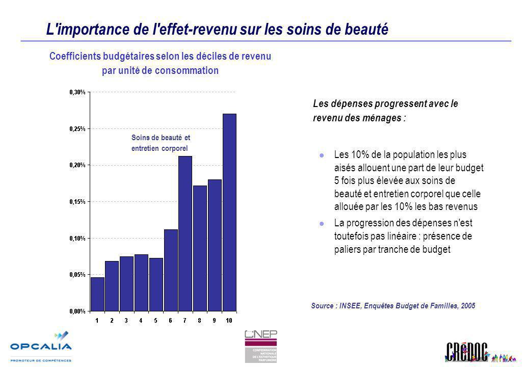 L'importance de l'effet-revenu sur les soins de beauté Coefficients budgétaires selon les déciles de revenu par unité de consommation Source : INSEE,