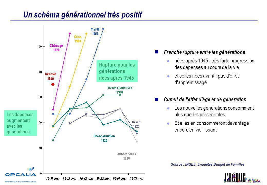 Un schéma générationnel très positif Franche rupture entre les générations nées après 1945 : très forte progression des dépenses au cours de la vie et
