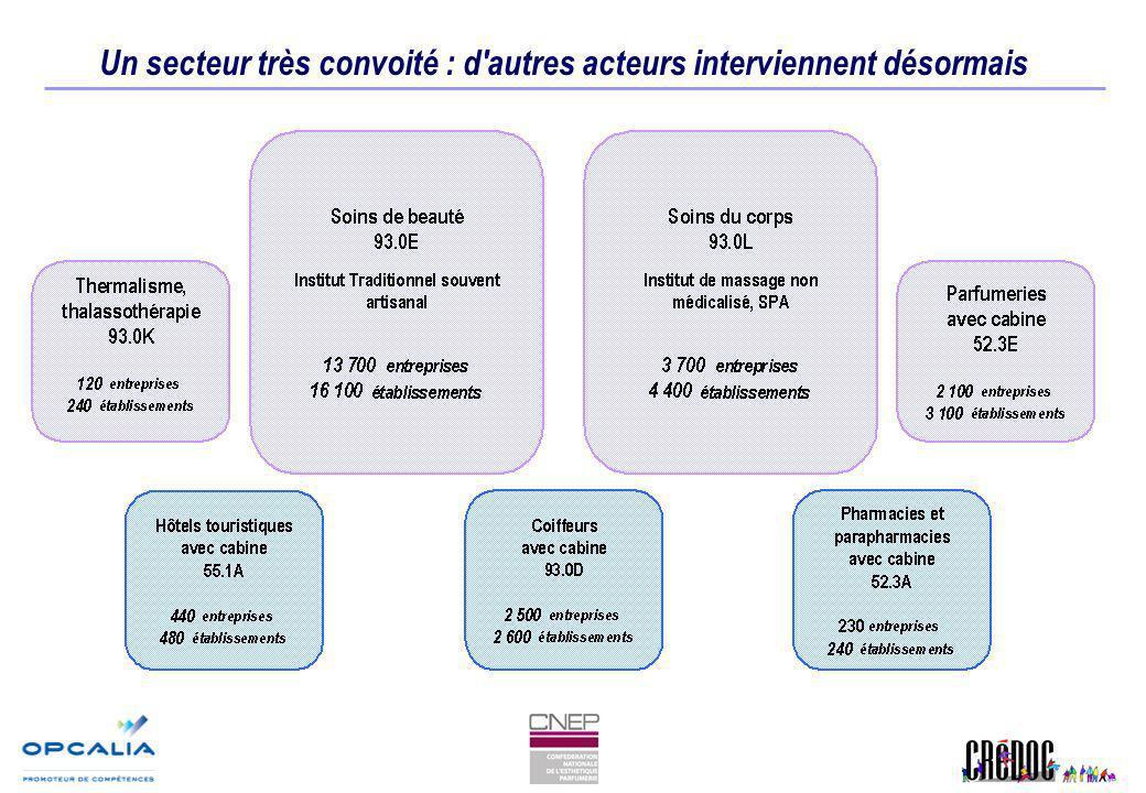 Créations et défaillances d entreprises : un secteur dynamique Évolution des créationsÉvolution des défaillances Source : INSEE, BODACC