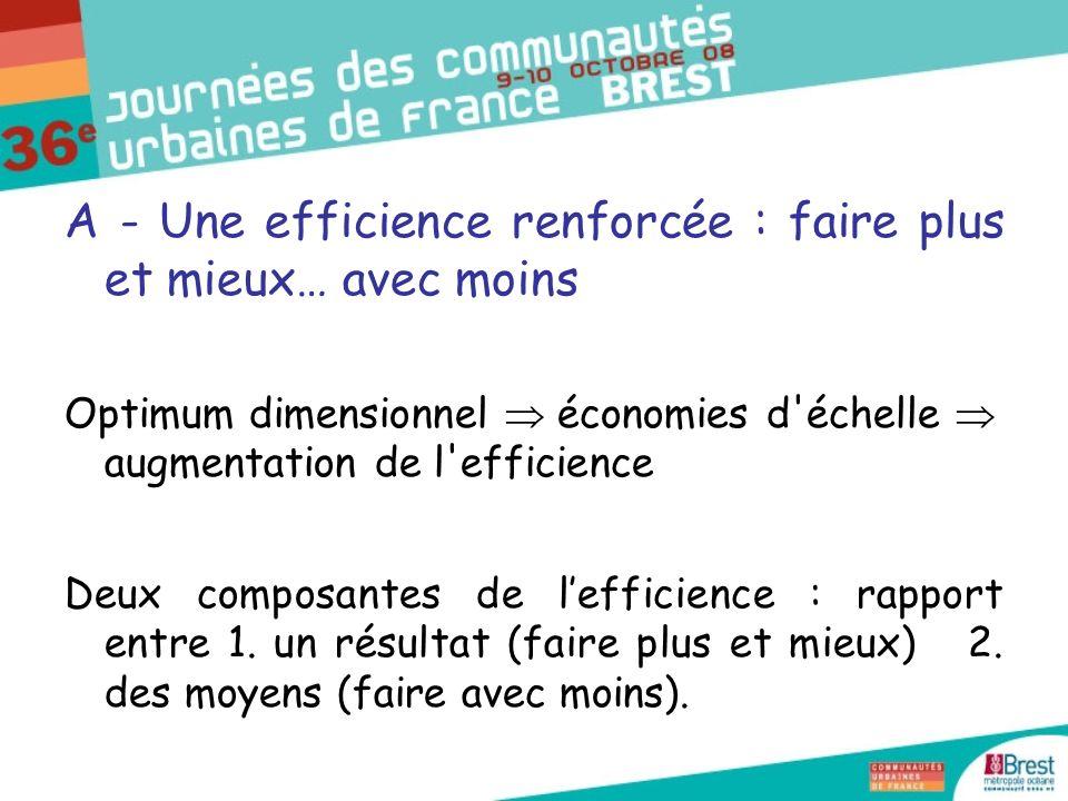 A - Une efficience renforcée : faire plus et mieux… avec moins Optimum dimensionnel économies d échelle augmentation de l efficience Deux composantes de lefficience : rapport entre 1.