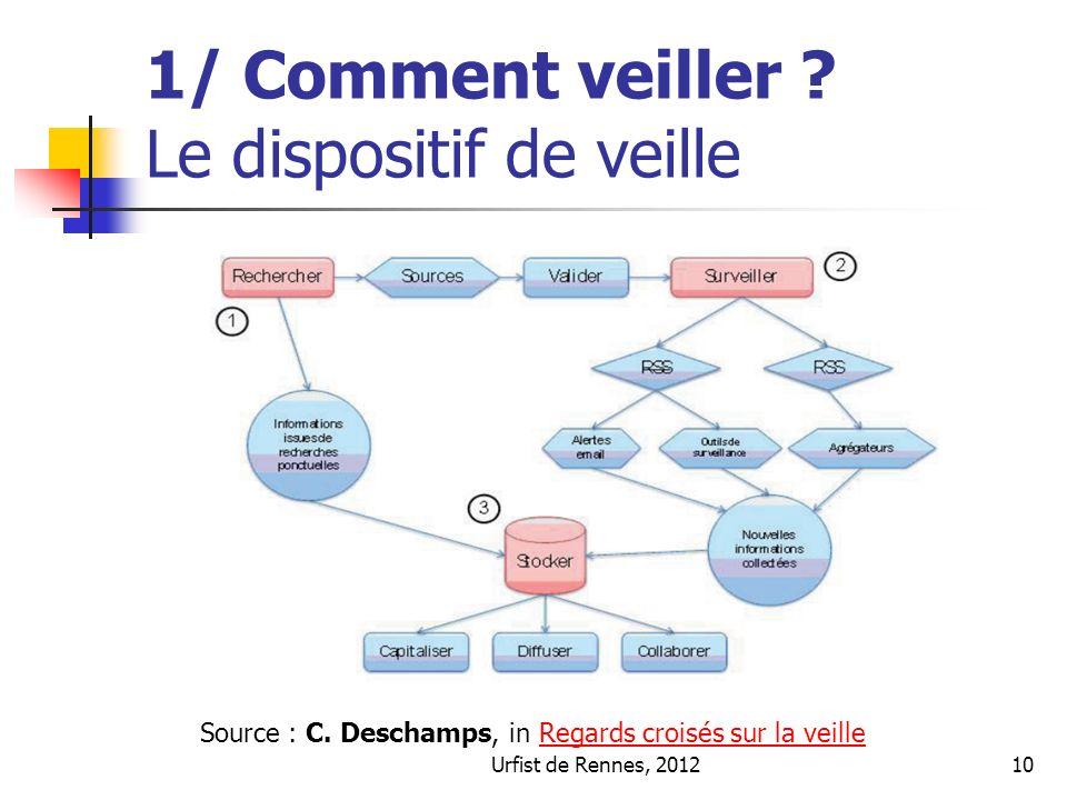 Urfist de Rennes, 201210 1/ Comment veiller . Le dispositif de veille Source : C.