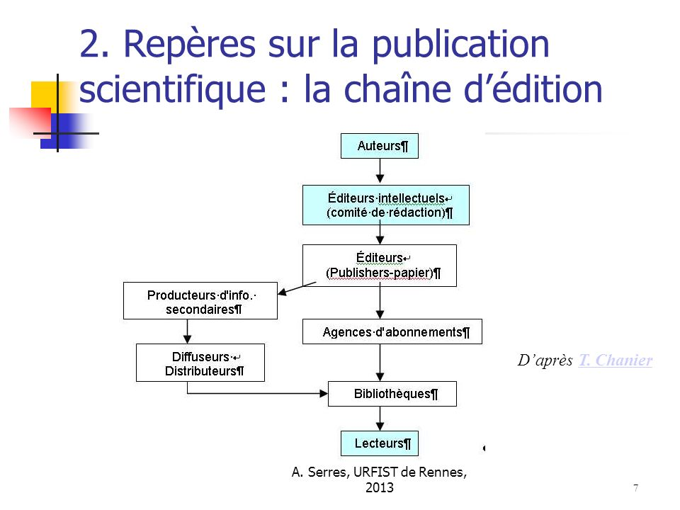 2.Etapes et exemple de timing du processus éditorial Source : Gaillard, M.- Communication écrite.