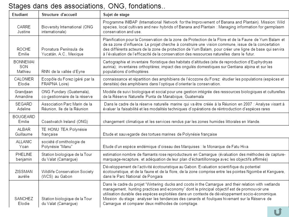 Stages dans des associations, ONG, fondations.. EtudiantStructure d'accueilSujet de stage CARRE Justine Bioversity International (ONG internationale)