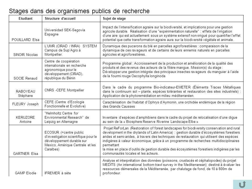 Stages dans des organismes publics de recherche EtudiantStructure d'accueilSujet de stage POUILLARD Elsa Universidad SEK-Segovia Espagne Impact de lin