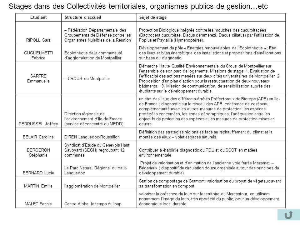 Stages dans des Collectivités territoriales, organismes publics de gestion…etc EtudiantStructure d'accueilSujet de stage RIPOLL Sara – Fédération Dépa