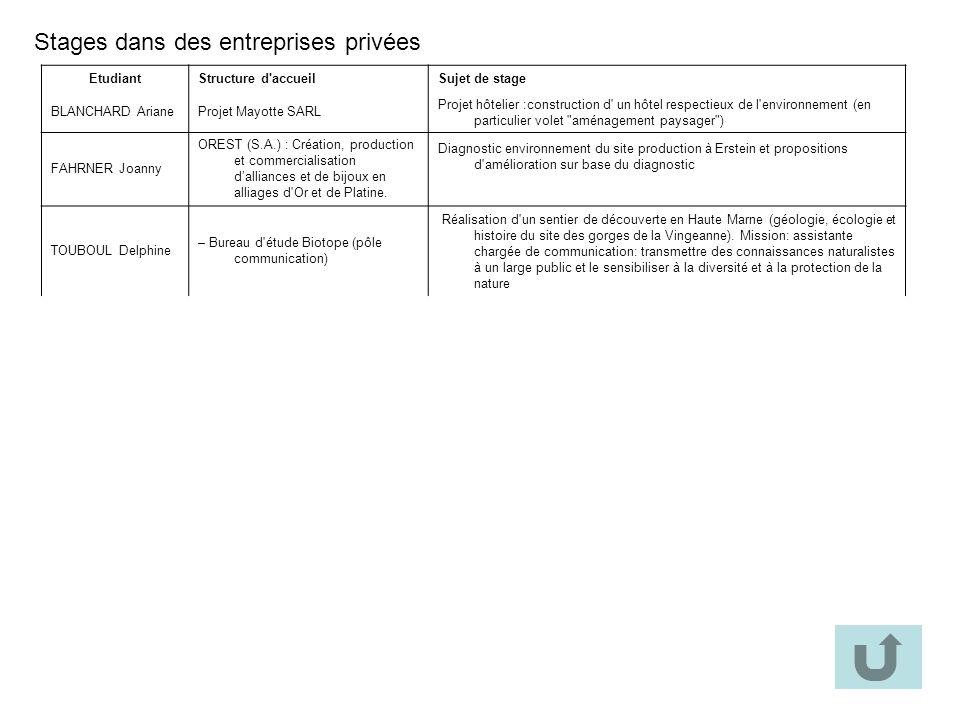 Stages dans des entreprises privées EtudiantStructure d'accueilSujet de stage BLANCHARD ArianeProjet Mayotte SARL Projet hôtelier :construction d' un