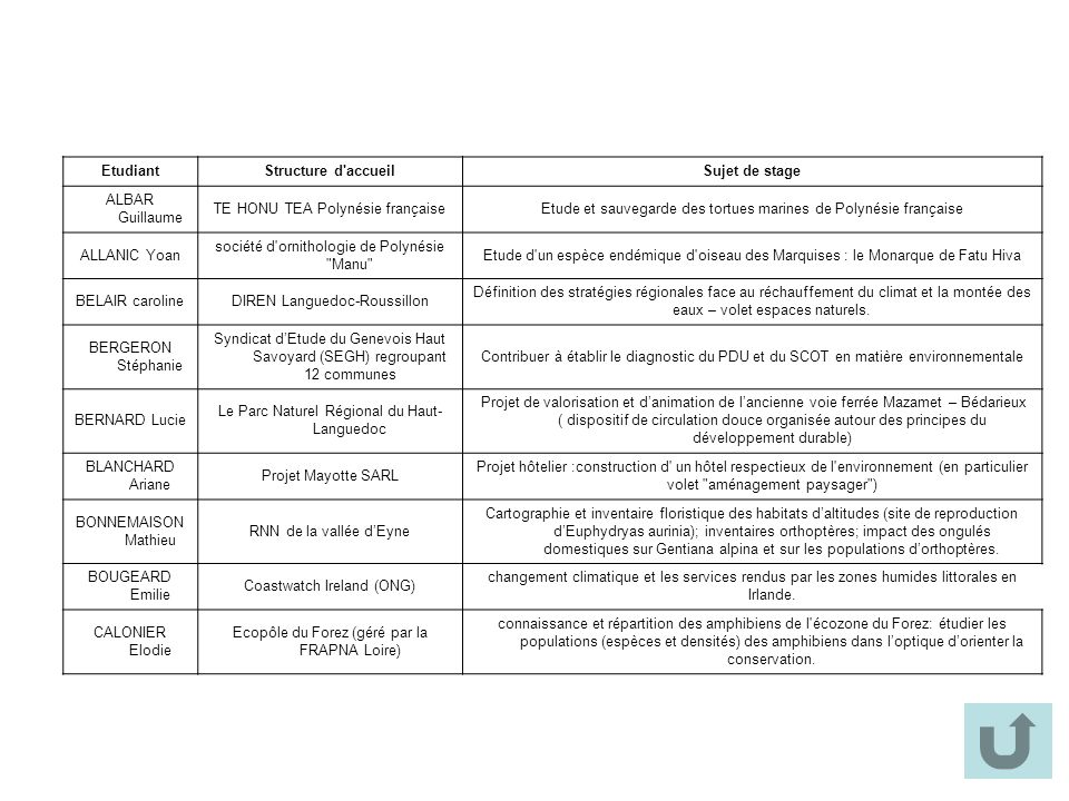 EtudiantStructure d'accueilSujet de stage ALBAR Guillaume TE HONU TEA Polynésie françaiseEtude et sauvegarde des tortues marines de Polynésie français