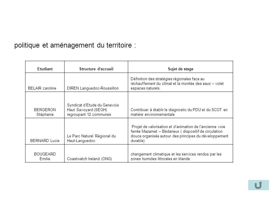 politique et aménagement du territoire : EtudiantStructure d'accueilSujet de stage BELAIR carolineDIREN Languedoc-Roussillon Définition des stratégies