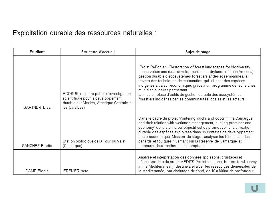 Exploitation durable des ressources naturelles : EtudiantStructure d'accueilSujet de stage GARTNER Elsa ECOSUR (=centre public d'investigation scienti