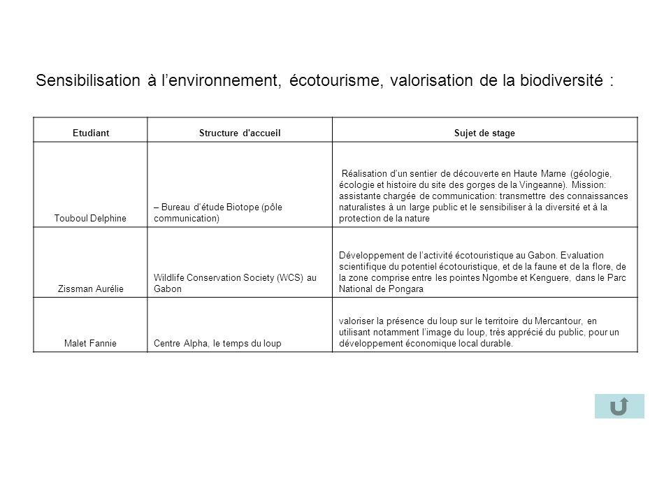 Sensibilisation à lenvironnement, écotourisme, valorisation de la biodiversité : EtudiantStructure d'accueilSujet de stage Touboul Delphine – Bureau d