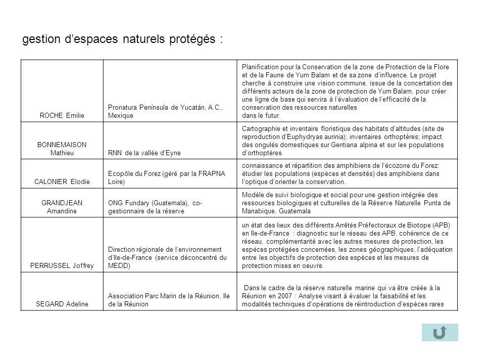 gestion despaces naturels protégés : ROCHE Emilie Pronatura Península de Yucatán, A.C., Mexique Planification pour la Conservation de la zone de Prote