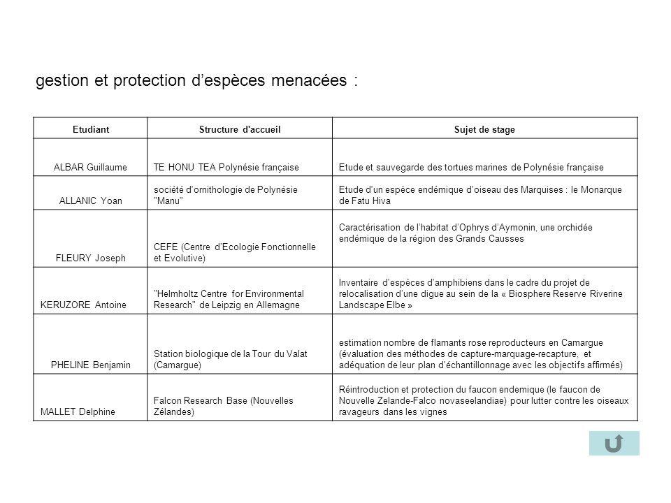 gestion et protection despèces menacées : EtudiantStructure d'accueilSujet de stage ALBAR GuillaumeTE HONU TEA Polynésie françaiseEtude et sauvegarde