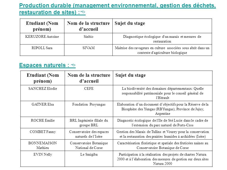 Production durable (management environnemental, gestion des déchets, restauration de sites) : Etudiant (Nom prénom) Nom de la structure daccueil Sujet