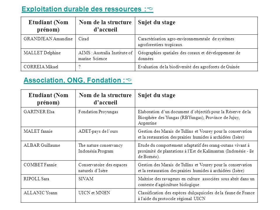 Exploitation durable des ressources : Etudiant (Nom prénom) Nom de la structure daccueil Sujet du stage GRANDJEAN AmandineCiradCaractérisation agro-en