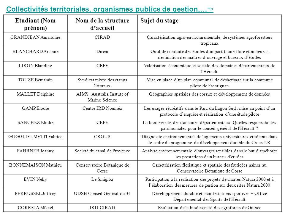 Collectivités territoriales, organismes publics de gestion,… Etudiant (Nom prénom) Nom de la structure daccueil Sujet du stage GRANDJEAN AmandineCIRAD