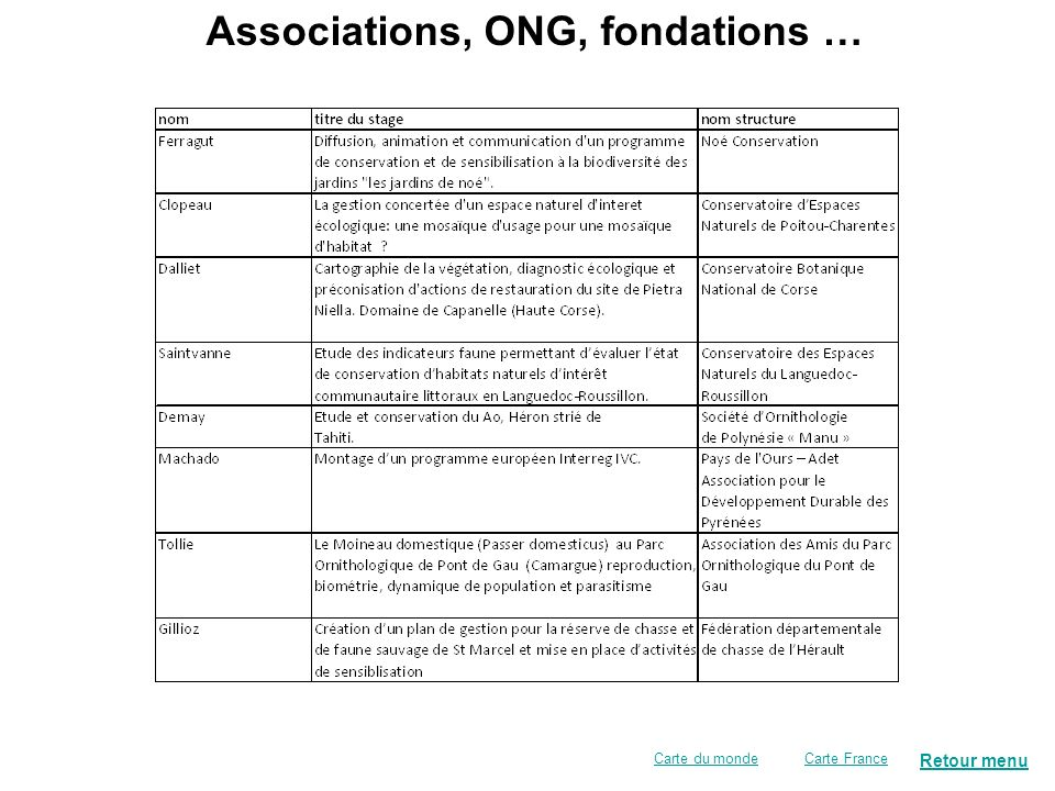 Retour menu Carte FranceCarte du monde Associations, ONG, fondations …
