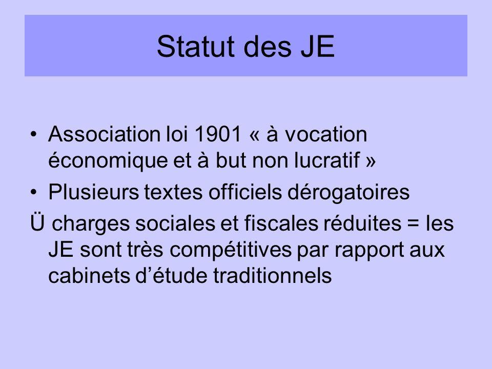 Brève histoire des JE 1919Horace Moses (apprentissage par laction – « Junior Achievement ») 19671 ère Junior entreprise française (ESSEC) 1969ConfédérationNationale des Junior Entreprises (CNJE) 1990Confédération Européenne des Junior Entreprise (Bruxelles)